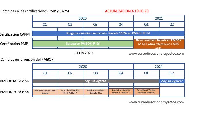 Timeline con los cambios del PMI (exámenes y PMBOK)  en 2020-2021