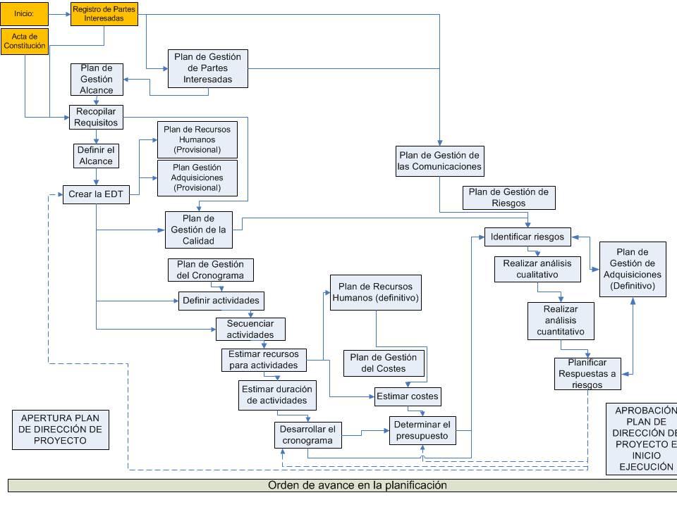 Planificación de Proyectos según PMI(R): Relación entre Procesos