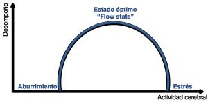 Gráfico del Estado óptimo o Flow state según Daniel Goleman
