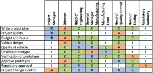 ejemplo de matriz raci en la gestión de proyectos