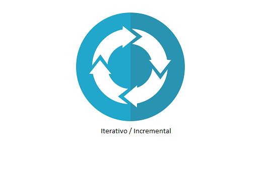 Ciclos de vida iterativo e incremental, ¿Qué son?