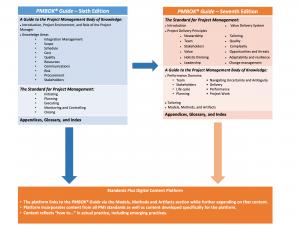 Cambios entre el PMBOK® Guide – Sixth Edition y el PMBOK® Guide – Seventh Edition. Propiedad de la imagen: PMI.org