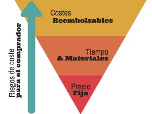 gráfica del nivel de riesgos de los distintos tipos de contratos